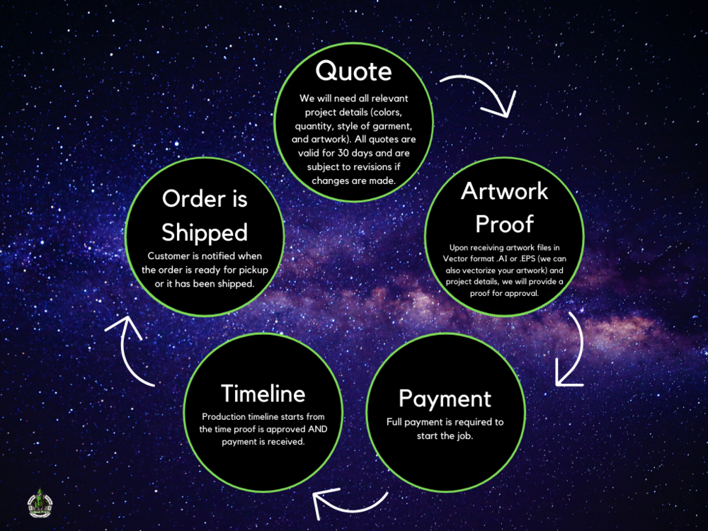 Our process infographic. First we will quote out all relevant information regarding your project. All quotes are valid for 30 days. Second, a mock up and details of your project will be sent to you for approval. Third, we require full payment in order to start your project. Once payment is submitted, the fourth step is providing you with a timeline to complete your project. Fifth is the completion of the order where we will schedule shipping or a pick up time of your merchandise. Screen printing